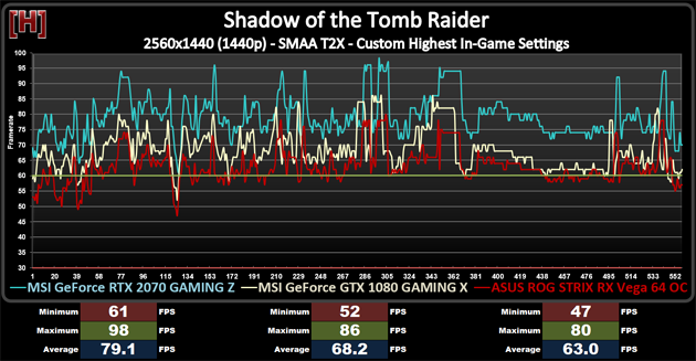 Shadow-of-the-Tomb-Raider-RTX-2070-benchmark - Extreme IT