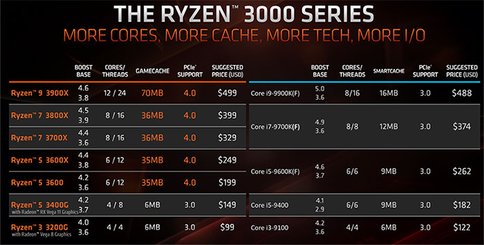 Intel มีแผนปรับลดราคาซีพียู Gen 9 ลงอีก 10-15% - Extreme IT